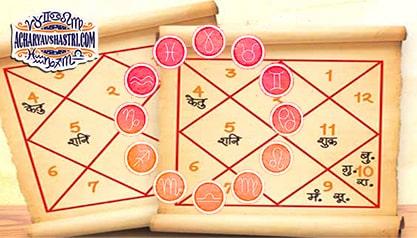 36 Gunas (Characteristics) in horoscope Matching or Kundali Milan
